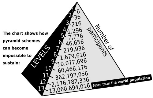 Diagram ng Pyramid Scheme